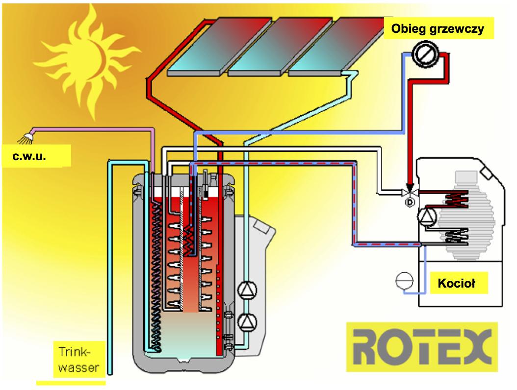 słoneczne Rotex w systemie drain back OWK czyli HVAC po polsku #BEA80D