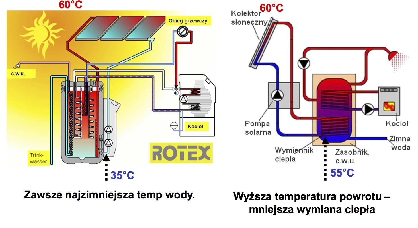 słoneczne Rotex w systemie drain back OWK czyli HVAC po polsku #BBA610