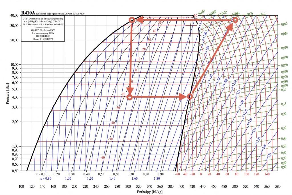 wykres p-h wyjaśnienia 2
