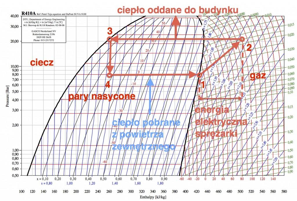 wykres p-h wyjaśnienia