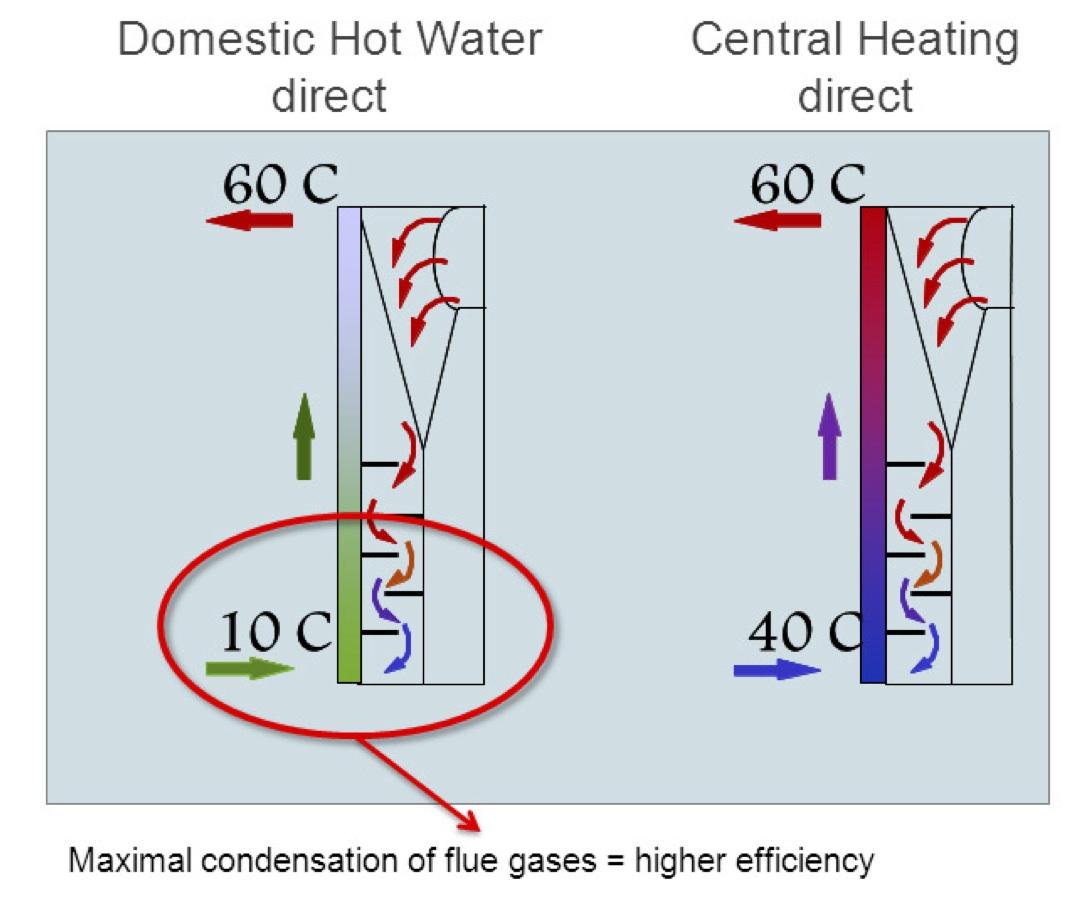Drugi sposób przygotowania cwu – to buforowy zasobnik ciepła  #970F1A