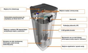 Pompa ciepła Altherma do cwu - przekrój